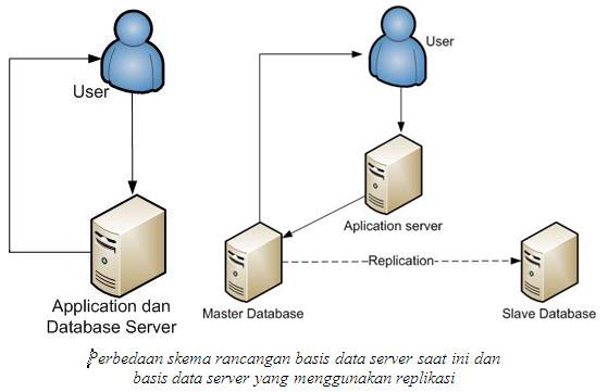 perbedaan skema basis data